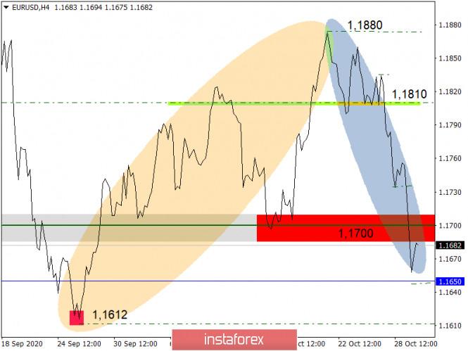 Простые и понятные торговые рекомендации по валютной паре EURUSD - 30.10.20