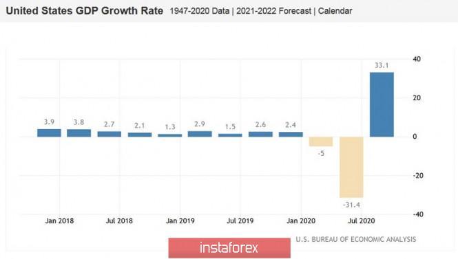 AUD/USD. Американские рекорды, ралли доллара и движение к ценовому дну