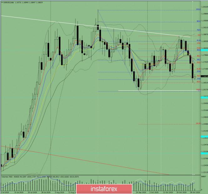 Индикаторный анализ. Дневной обзор на 30 октября 2020 по валютной паре EUR/USD