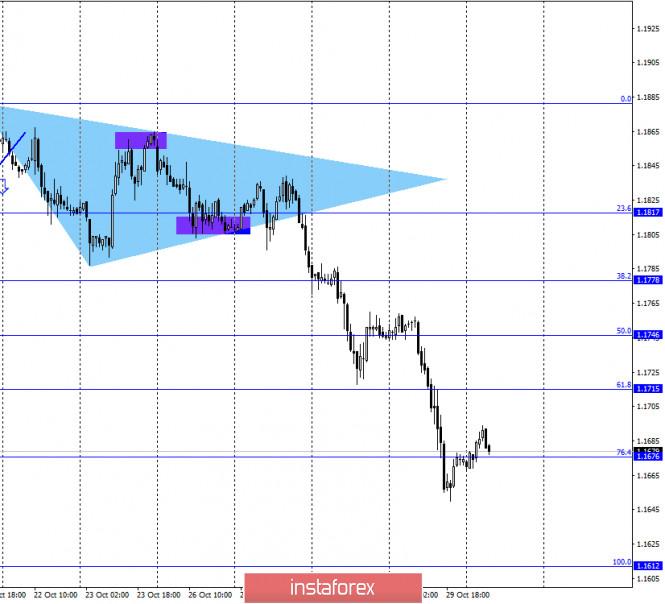 analytics5f9bc9bdf2eef - EUR/USD. 30 октября. Отчет COT. Кристин Лагард предсказывает новое сокращение экономики. Евровалюта отвечает падением второй