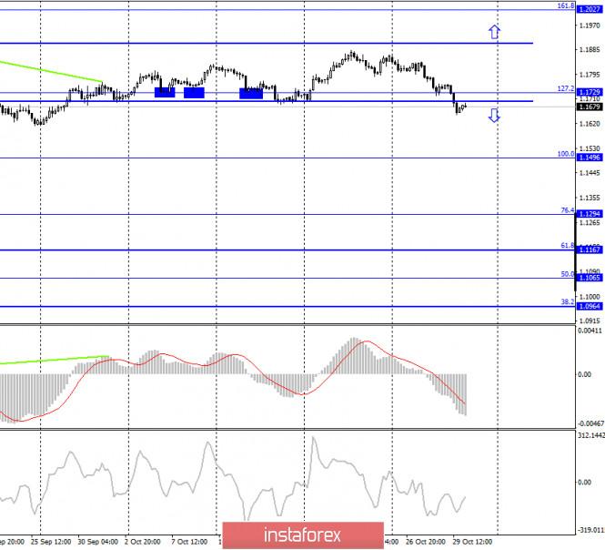 analytics5f9bc9c5a3335 - EUR/USD. 30 октября. Отчет COT. Кристин Лагард предсказывает новое сокращение экономики. Евровалюта отвечает падением второй