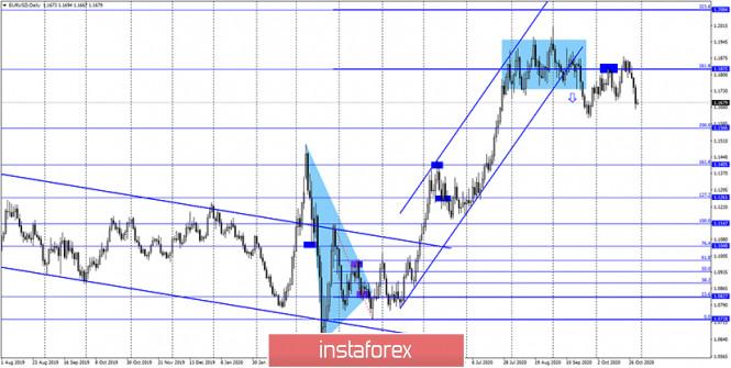analytics5f9bc9cfd2452 - EUR/USD. 30 октября. Отчет COT. Кристин Лагард предсказывает новое сокращение экономики. Евровалюта отвечает падением второй