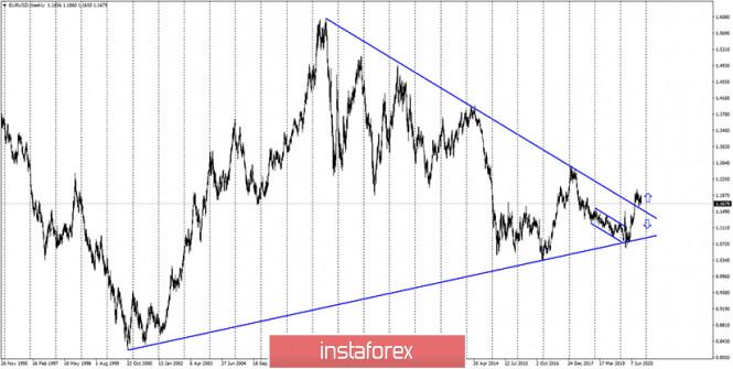 analytics5f9bc9d86819c - EUR/USD. 30 октября. Отчет COT. Кристин Лагард предсказывает новое сокращение экономики. Евровалюта отвечает падением второй