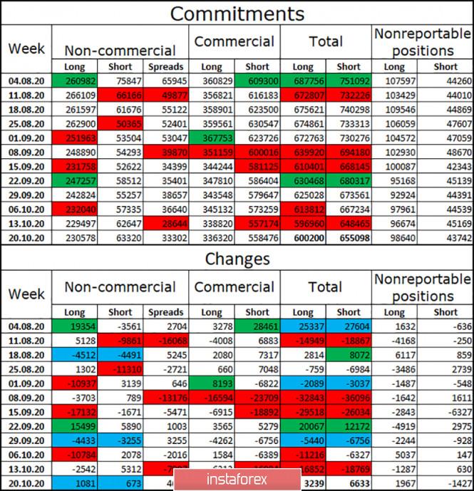 analytics5f9bc9e456c20 - EUR/USD. 30 октября. Отчет COT. Кристин Лагард предсказывает новое сокращение экономики. Евровалюта отвечает падением второй