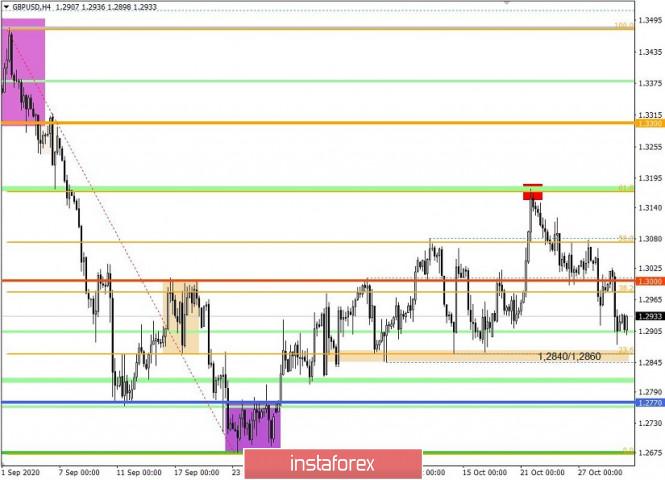 analytics5f9bcc4902c09 - Торговые рекомендации по валютной паре GBPUSD – перспективы дальнейшего движения
