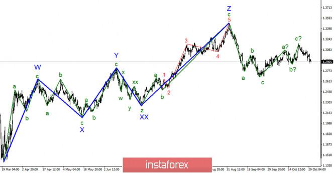 analytics5f9c1fc764403 - Анализ GBP/USD 30 октября. Рынки продолжают ждать информации о переговорах между ЕС и Великобританией