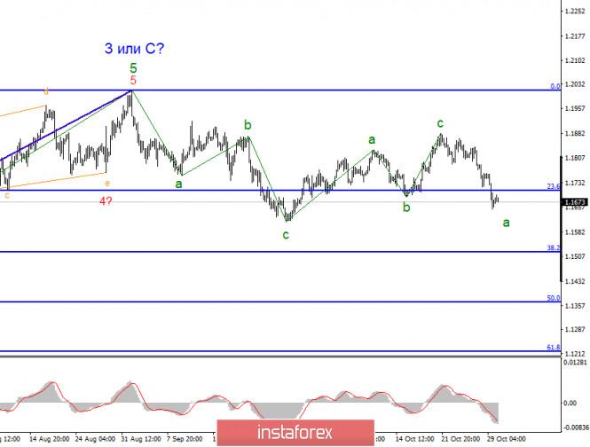 analytics5f9c1fdbf30c7 - Анализ GBP/USD 30 октября. Рынки продолжают ждать информации о переговорах между ЕС и Великобританией