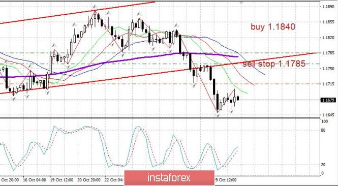 Вечерний обзор 30.10 EURUSD. Рынок сомневается
