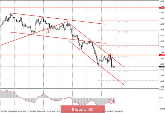 Аналитика и торговые сигналы для начинающих. Как торговать валютную пару EUR/USD 2 ноября? Анализ сделок пятницы. Подготовка