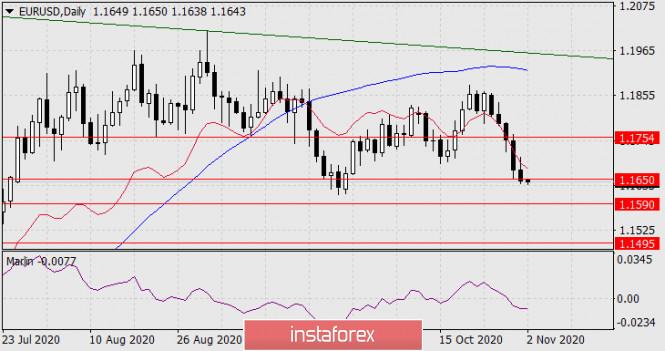 Прогноз по EUR/USD на 2 ноября 2020 года