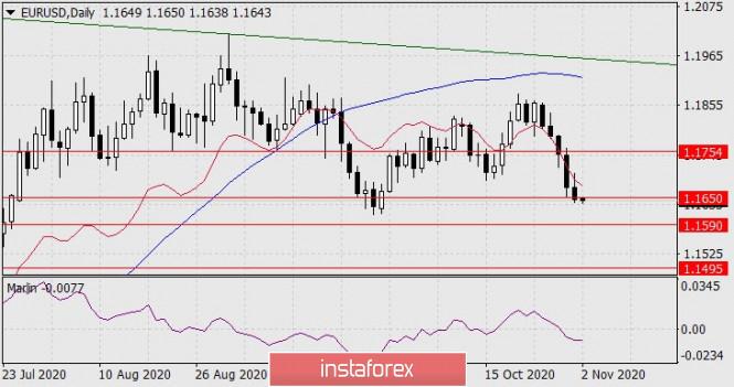 Forecast for EUR/USD on November 2, 2020