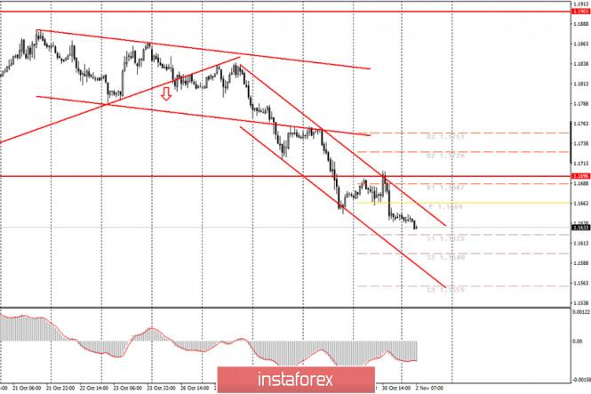 analytics5f9f9a2a624f2 - Аналитика и торговые сигналы для начинающих трейдеров. Как торговать валютную пару EUR/USD 2 ноября? План по открытию и закрытию