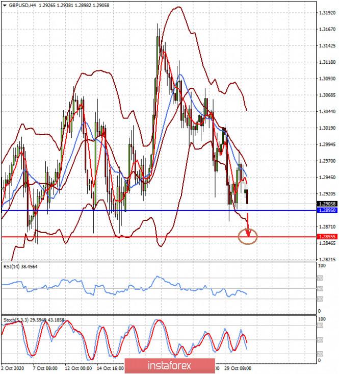 Доллар растет на волне нежелания инвесторов рисковать (есть вероятность снижения пар EURUSD и GBPUSD)