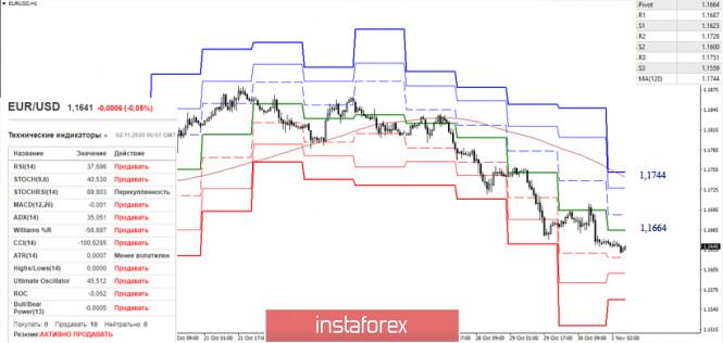 EUR/USD и GBP/USD 2 ноября – рекомендации технического анализа