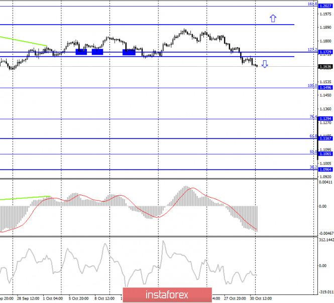 EUR/USD. 2 ноября. Отчет COT. Европейская валюта продолжает падение на фоне заявлений Кристин Лагард и «жесткого» карантина