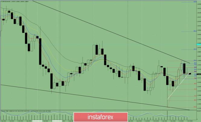 Технический анализ на ноябрь месяц 2020 по валютной паре GBP/USD