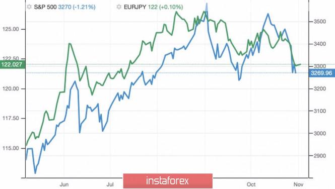 Евро продают на контрасте