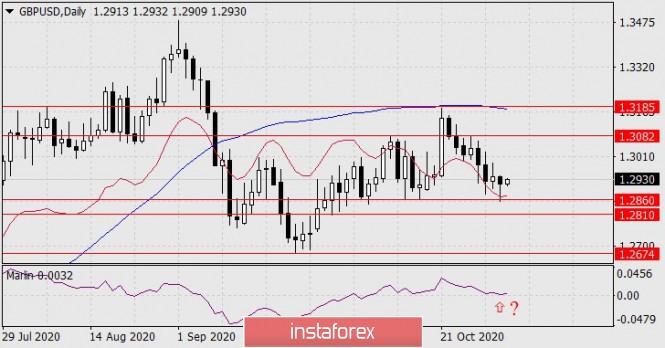 Forecast for GBP/USD on November 3, 2020