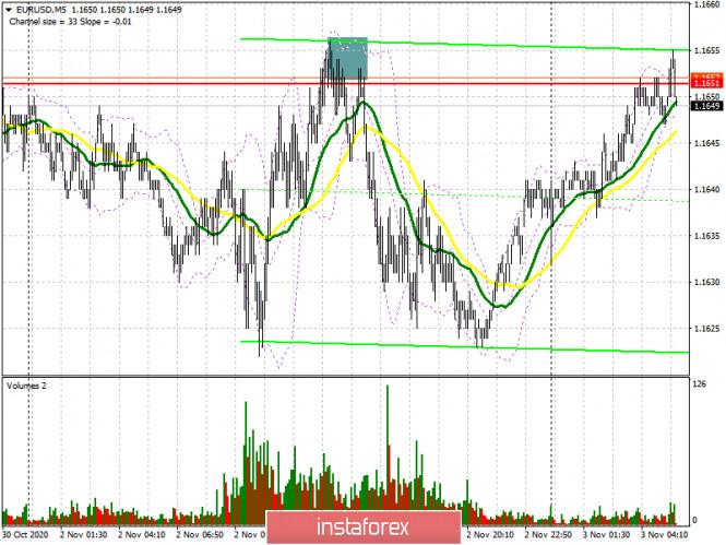 EUR/USD: план на европейскую сессию 3 ноября. Commitment of Traders COT отчеты (разбор вчерашних сделок). Покупатели евро