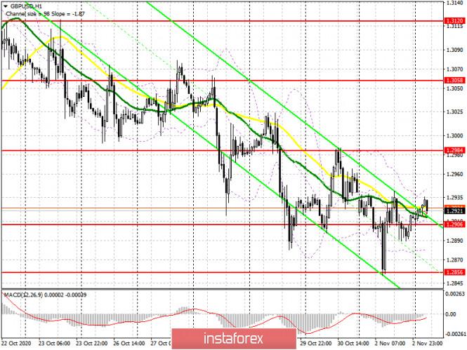 GBP/USD: план на европейскую сессию 3 ноября. Commitment of Traders COT отчеты (разбор вчерашних сделок). Покупатели фунта
