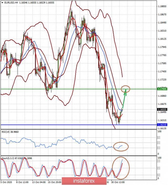 analytics5fa0f62b2788a - Победа Байдена на выборах может столкнуть доллар вниз (ожидаем роста пар EURUSD и USDJPY)