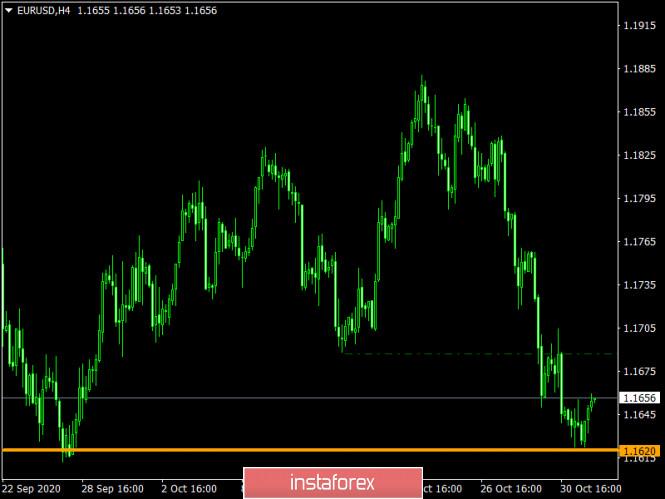 analytics5fa100017b3b0 - Торговый план по EUR/USD и GBP/USD на 03.11.2020