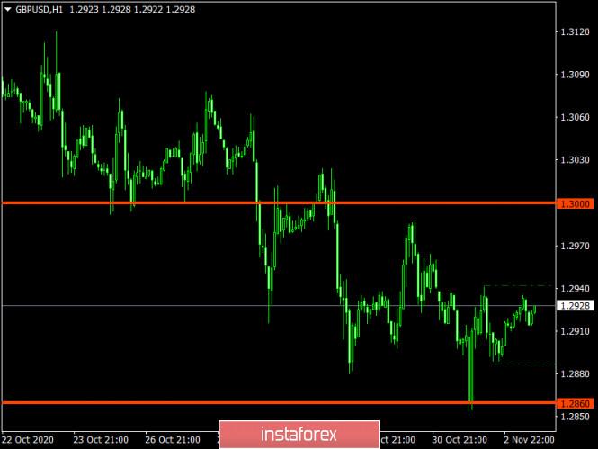 analytics5fa10008565e9 - Торговый план по EUR/USD и GBP/USD на 03.11.2020