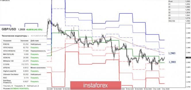 EUR/USD и GBP/USD 3 ноября – рекомендации технического анализа