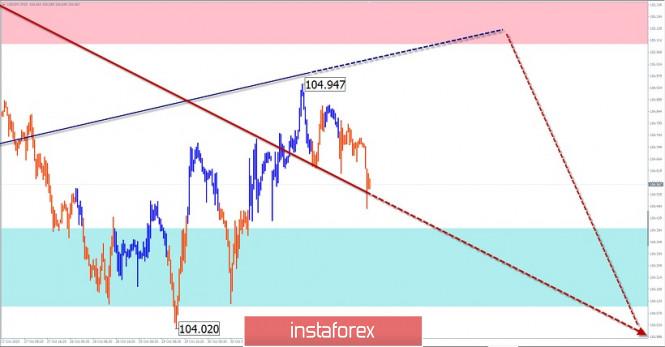 Упрощенный волновой анализ и прогноз GBP/USD и USD/JPY на 3 ноября