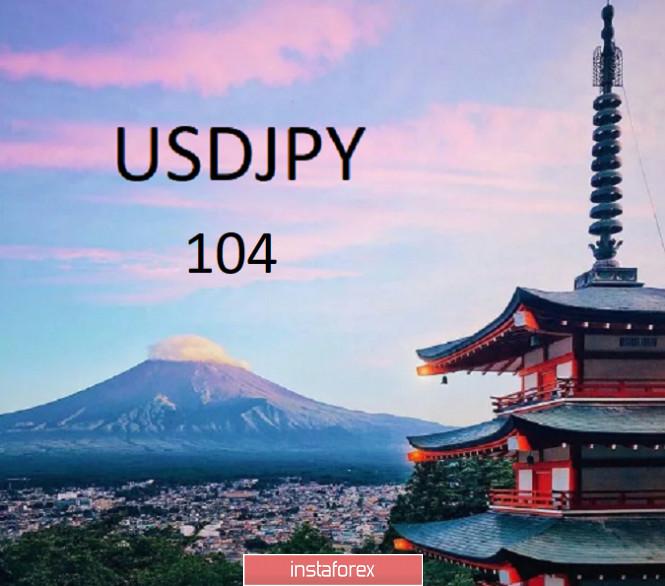 USDJPY - охота за 104 продолжается