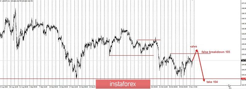 Trading idea for USD/JPY pair