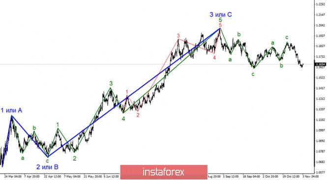 Анализ EUR/USD 3 ноября. Америка готовится к победе Джо Байдена, доллар США – готовится к падению