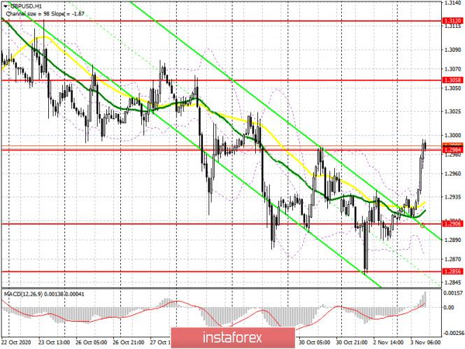 GBP/USD: план на американскую сессию 3 ноября (разбор утренних сделок). Покупатели фунта штурмуют сопротивление 1.2984