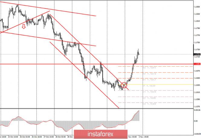 Аналитика и торговые сигналы для начинающих. Как торговать валютную пару EUR/USD 4 ноября? Анализ сделок вторника. Подготовка