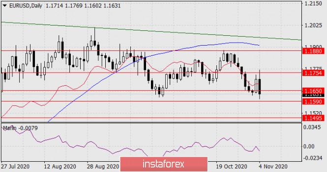 Прогноз по EUR/USD на 4 ноября 2020 года