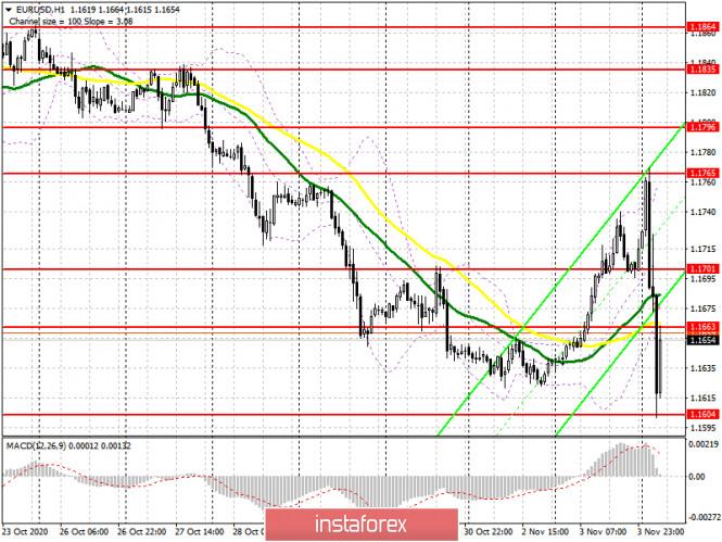 EUR/USD: план на европейскую сессию 4 ноября. Commitment of Traders COT отчеты (разбор вчерашних сделок). Не так Трамп прост,