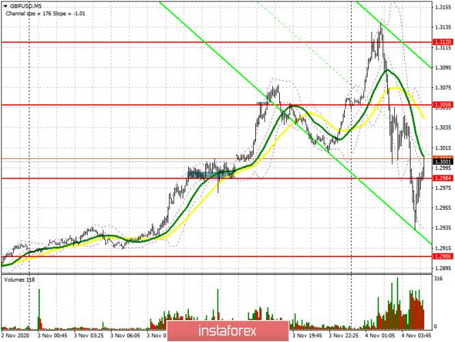 GBP/USD: план на европейскую сессию 4 ноября. Commitment of Traders COT отчеты (разбор вчерашних сделок). Фунт реагирует