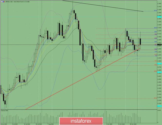 Индикаторный анализ. Дневной обзор на 4 ноября 2020 по валютной паре GBP/USD