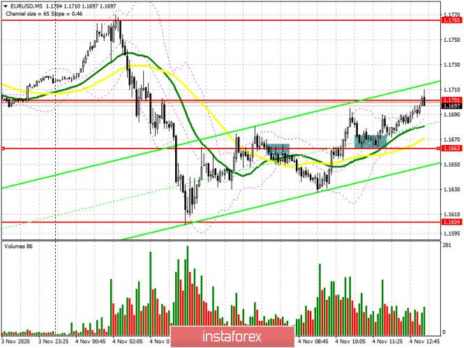 EUR/USD: план на американскую сессию 4 ноября (разбор утренних сделок). Евро восстанавливается после утреннего падения. Интрига
