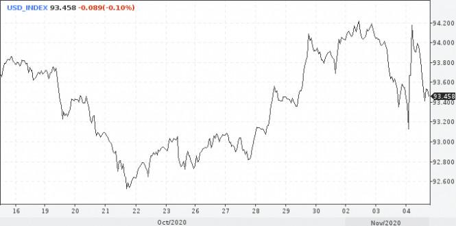 Рынки не теряют надежду на победу Байдена
