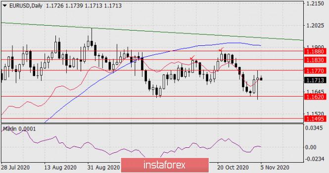 analytics5fa3650145de1 - Прогноз по EUR/USD на 5 ноября 2020 года