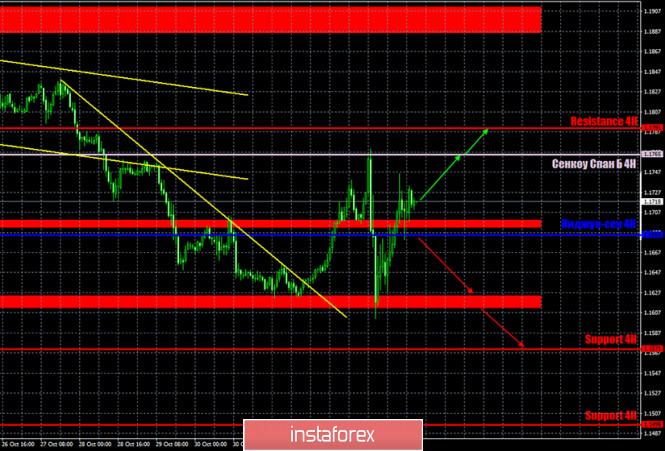 analytics5fa365fc6b7e7 - Горящий прогноз и торговые сигналы по паре EUR/USD на 5 ноября. Отчет COT (Commitments of Traders). Результатов выборов еще