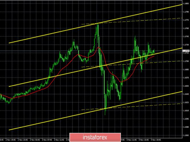 analytics5fa36605044d7 - Горящий прогноз и торговые сигналы по паре EUR/USD на 5 ноября. Отчет COT (Commitments of Traders). Результатов выборов еще