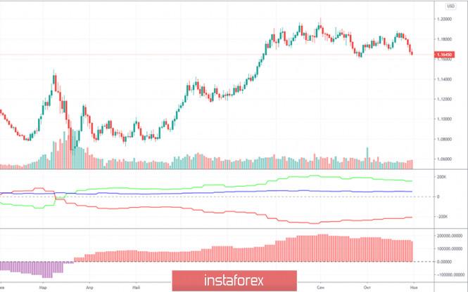 analytics5fa3660fc8066 - Горящий прогноз и торговые сигналы по паре EUR/USD на 5 ноября. Отчет COT (Commitments of Traders). Результатов выборов еще