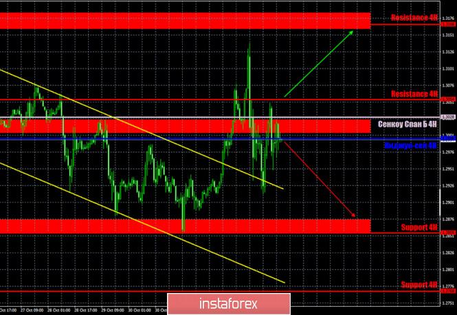 Горящий прогноз и торговые сигналы по паре GBP/USD на 5 ноября. Отчет COT (Commitments of traders). Два заседания центральных