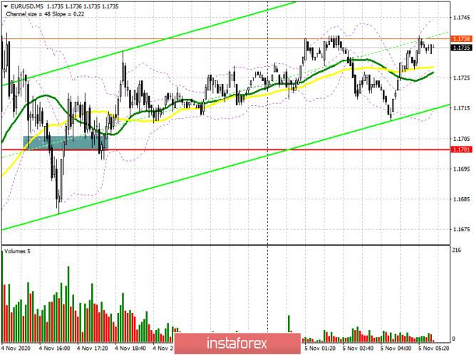analytics5fa3812115918 - EUR/USD: план на европейскую сессию 5 ноября. Commitment of Traders COT отчеты (разбор вчерашних сделок). Байдену не хватает