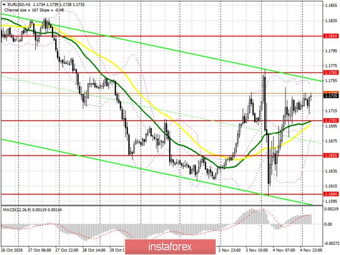 analytics5fa38127edb61 - EUR/USD: план на европейскую сессию 5 ноября. Commitment of Traders COT отчеты (разбор вчерашних сделок). Байдену не хватает
