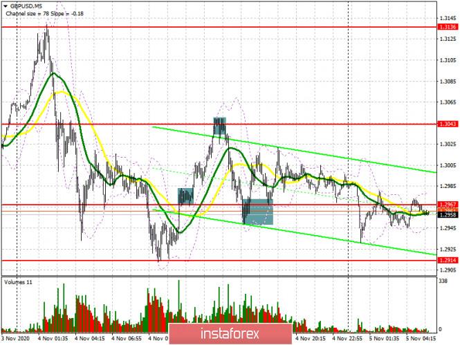 analytics5fa384e88a5d3 - GBP/USD: план на европейскую сессию 5 ноября. Commitment of Traders COT отчеты (разбор вчерашних сделок). Фунт снижается