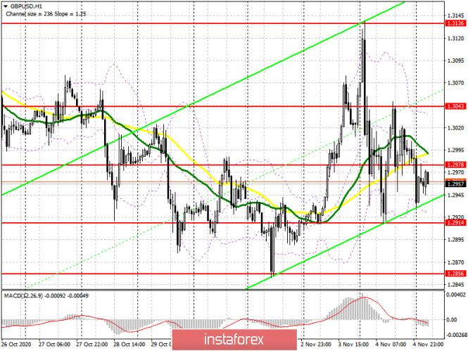 analytics5fa384efd02fa - GBP/USD: план на европейскую сессию 5 ноября. Commitment of Traders COT отчеты (разбор вчерашних сделок). Фунт снижается