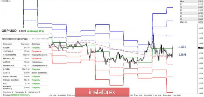 EUR/USD и GBP/USD 5 ноября – рекомендации технического анализа